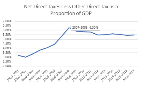 Net direct tax