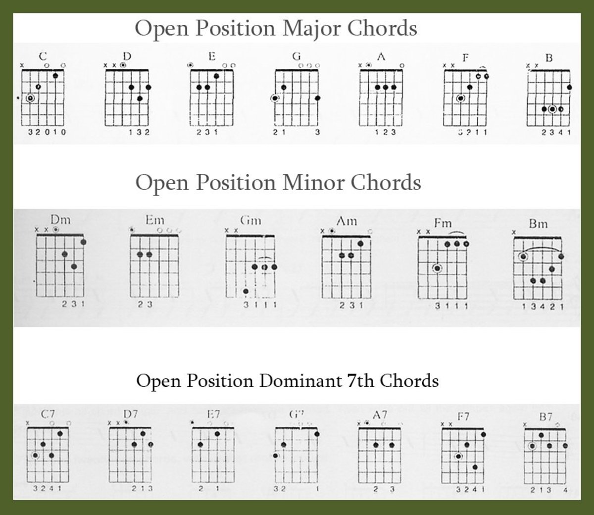 Acoustic Guitar Chords B Minor