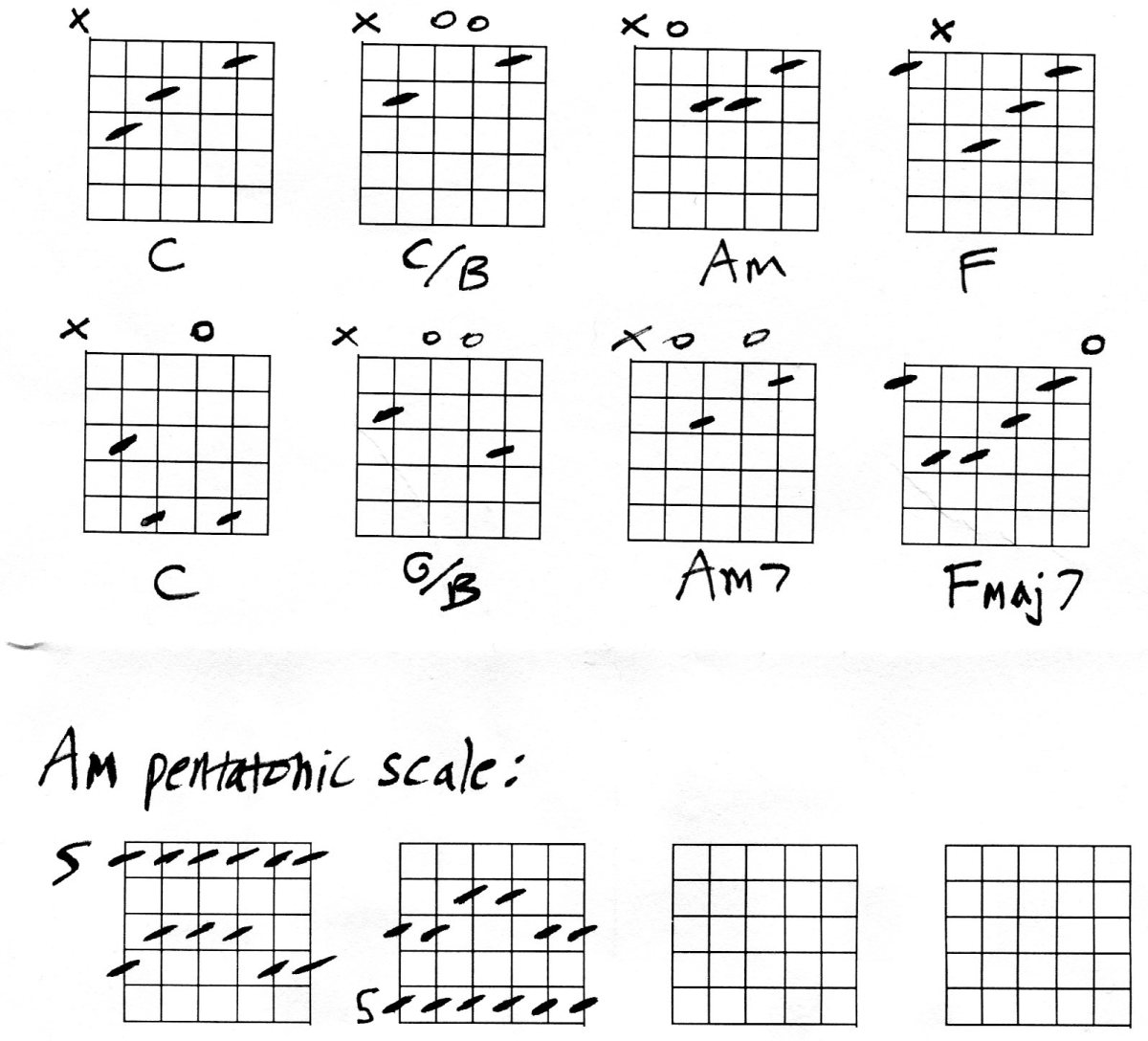 Guitar Chords lesson in C
