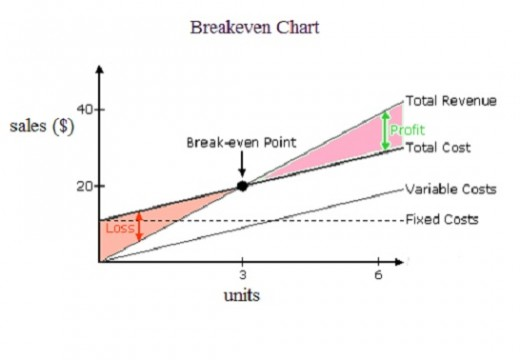 Disadvantages and advantages of break even analysis