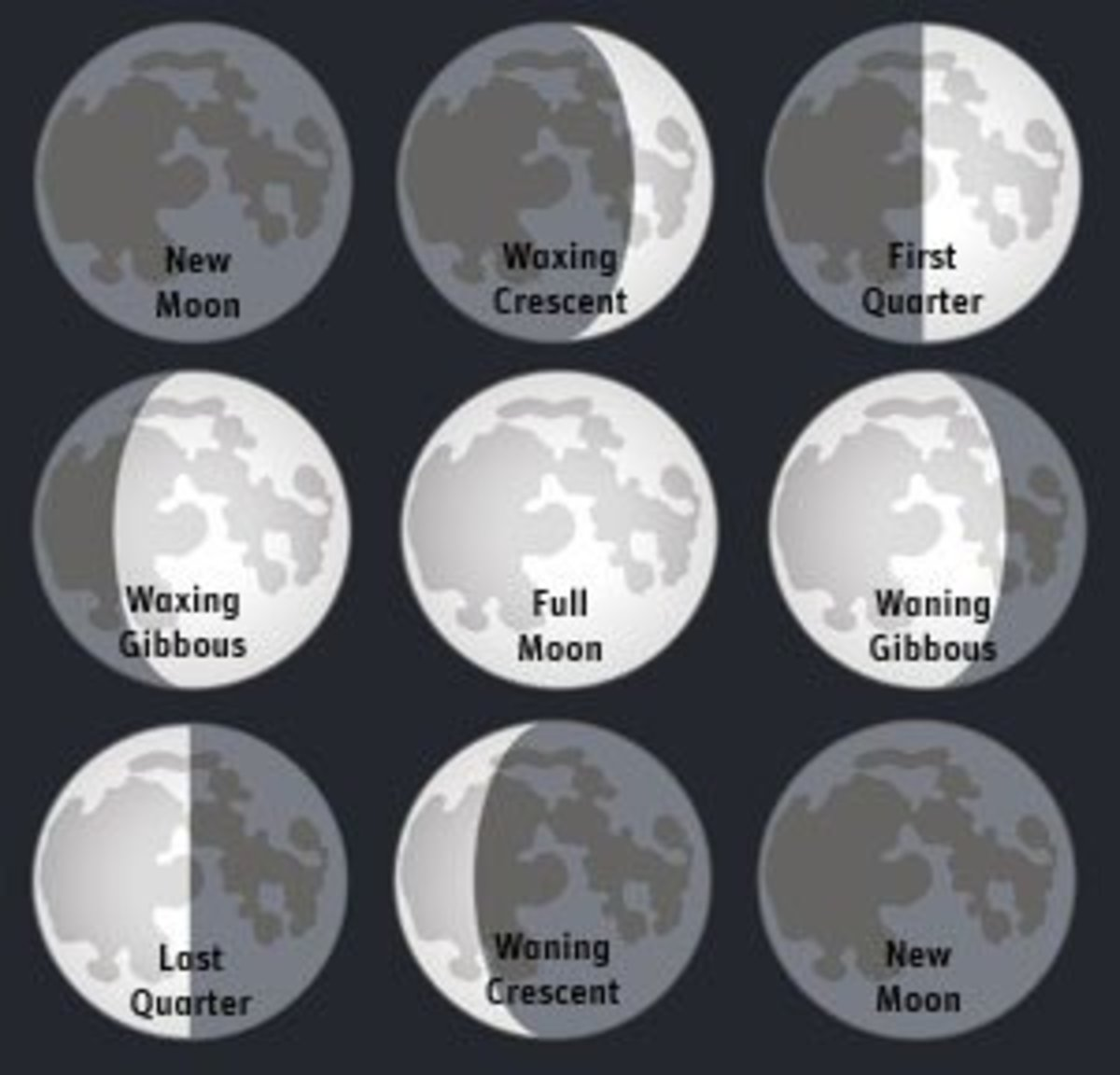 hight resolution of Phases Of The Moon - Lessons - Blendspace