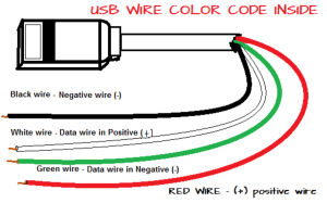 What are the color coding of the four USB wires inside a USB cable or cord