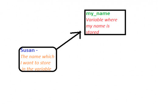 Learn To Program: Variables and User Input