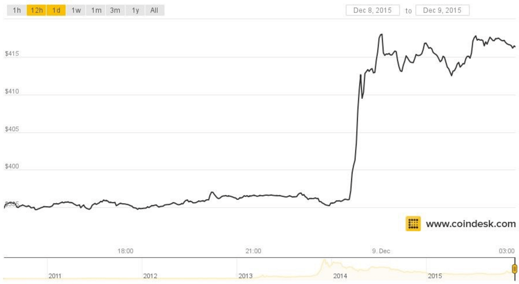 Bitcoin Price Spikes Following Reports Of Cryptocurrency
