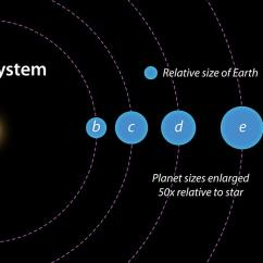 Diagram Of The Planets In Order 1977 Datsun 280z Wiring Five Exoplanet System With Super Earths Discovered By