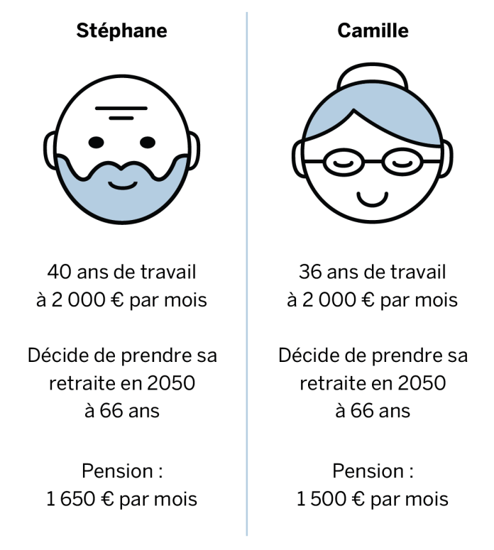 Example: Stéphane worked 40 years at € 2,000 per month. He decides to retire in 2050 at age 66, and will receive a pension of € 1,650 per month. Camille worked for 36 years at € 2,000 a month: she will receive a pension of € 1,500 per month.