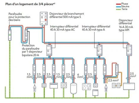 Les Diffrents Circuits De Courants Forts Leroy Merlin