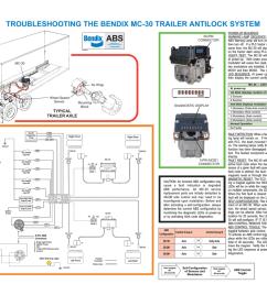 meritor wabco trailer abs wiring diagrams 12 bendix abs wiring diagram meritor wabco trailer abs [ 1024 x 791 Pixel ]