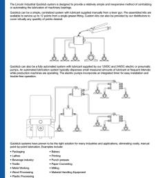 quicklub lubrication systems [ 791 x 1024 Pixel ]
