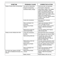 troubleshooting guide symptom probable cause [ 791 x 1024 Pixel ]