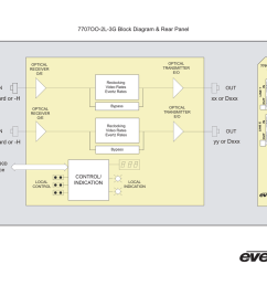 7707oo 2l 3g block diagram rear panel xx or dxxx standard or block diagram 3g [ 1024 x 791 Pixel ]