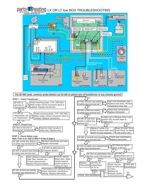 small resolution of lx or lt low nox troubleshooting 10 k ohms thermistor low pressure fan 4 transformer fuse red 1 power distr block temp sensor thermostat lx gui or lt