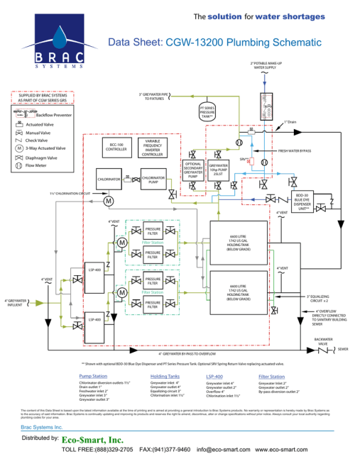 small resolution of data sheet cgw 13200 plumbing schematic the for