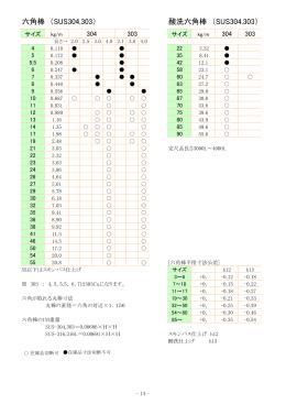 ステンレス溶接鋼管重量表