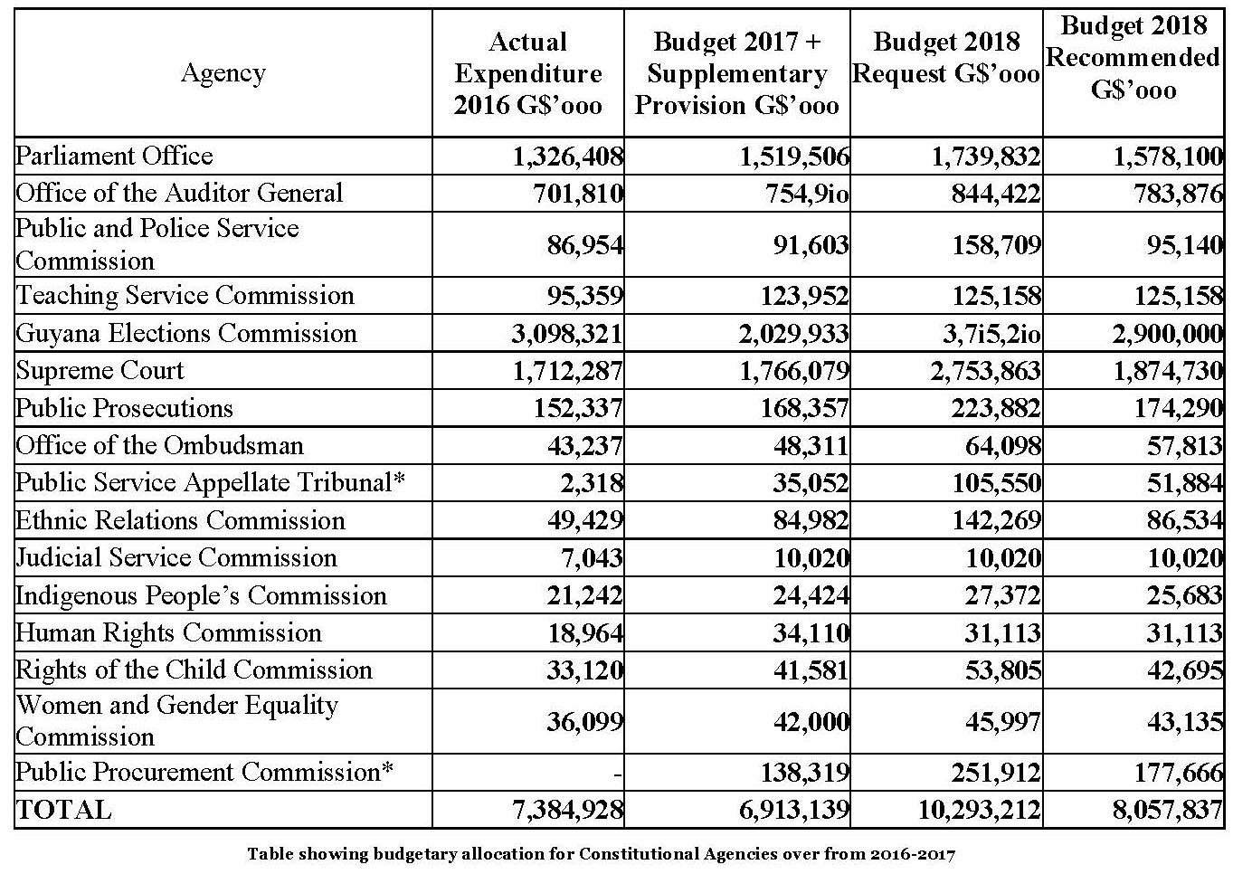 Finance Ministry Seeking To Slash Gecom Budget Request By