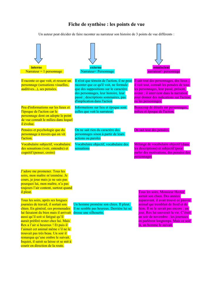 Point De Vue Interne Externe Omniscient Exercices : point, interne, externe, omniscient, exercices, Point, Cahier, Texte