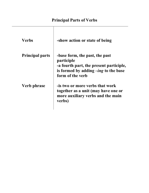 small resolution of Principal Parts of Verbs