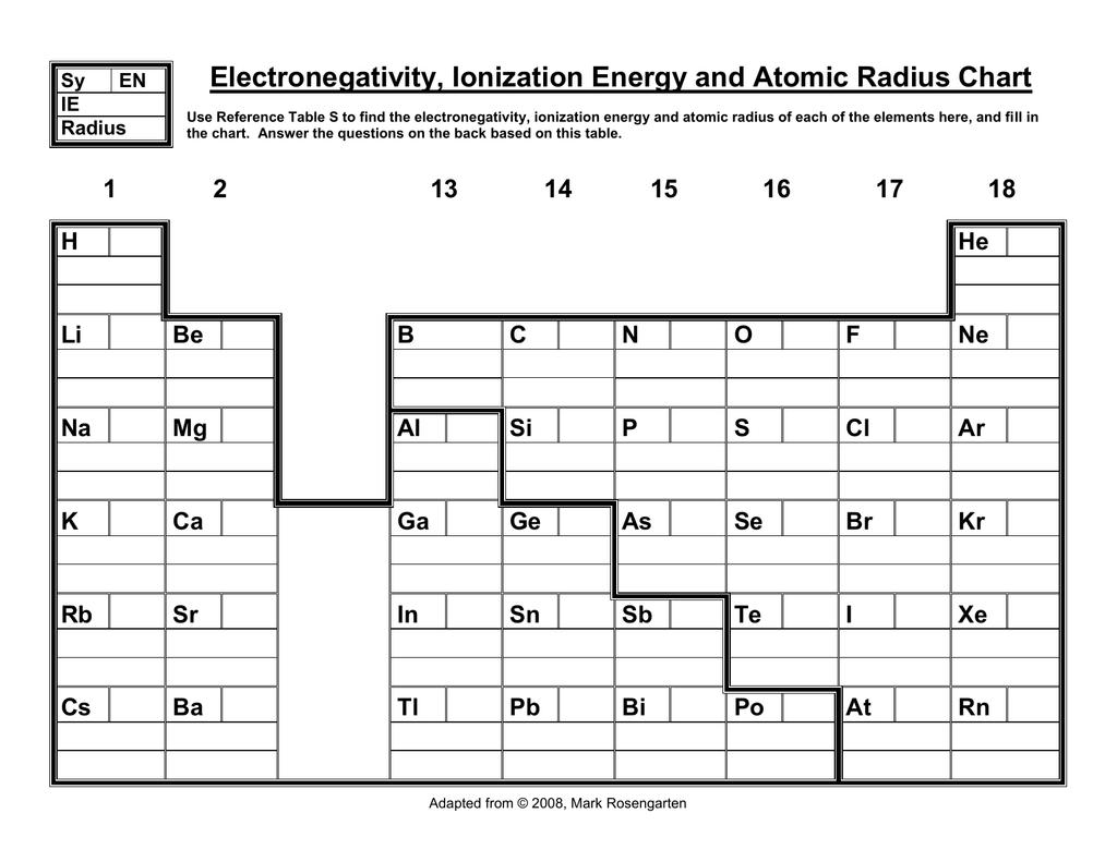 Electronegativity Chart Template   Electronegativity Chart Template Contract Template Sample
