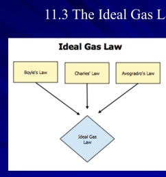 diagram of combined ga law [ 1024 x 768 Pixel ]