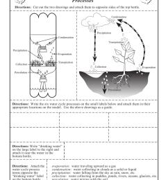 water cycle diagram writing [ 791 x 1024 Pixel ]