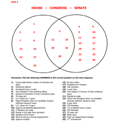 diagram of congres [ 791 x 1024 Pixel ]