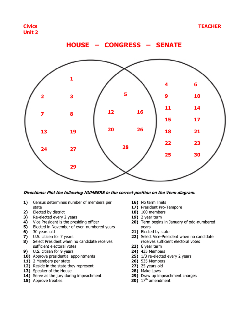 hight resolution of diagram of congres