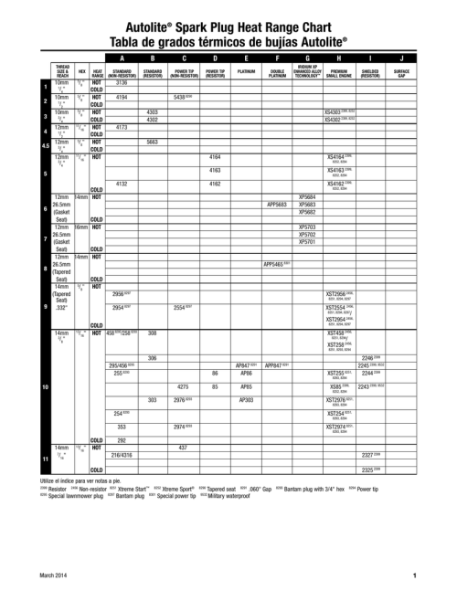 small resolution of spark plug gap chart