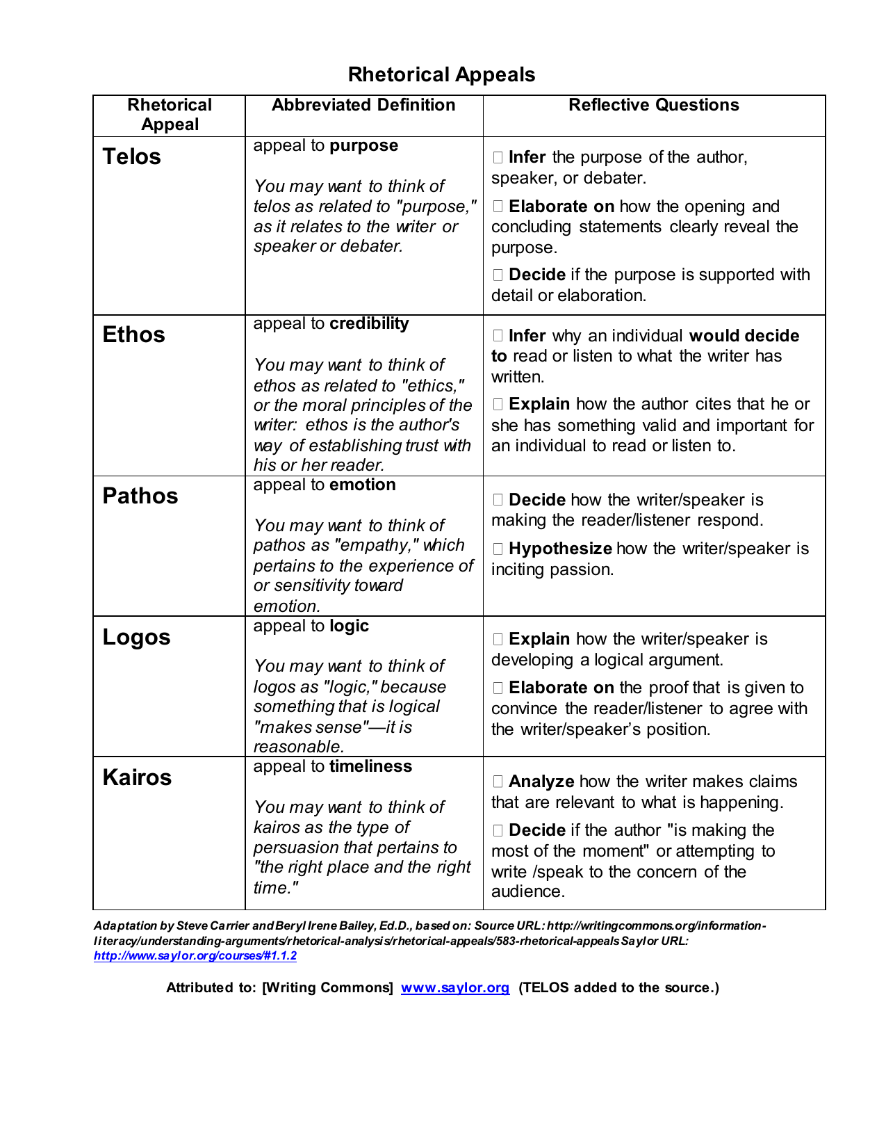 Ethos Pathos Logos Worksheet Answers Ethos Pathos Logos Worksheet Answers Worksheets For