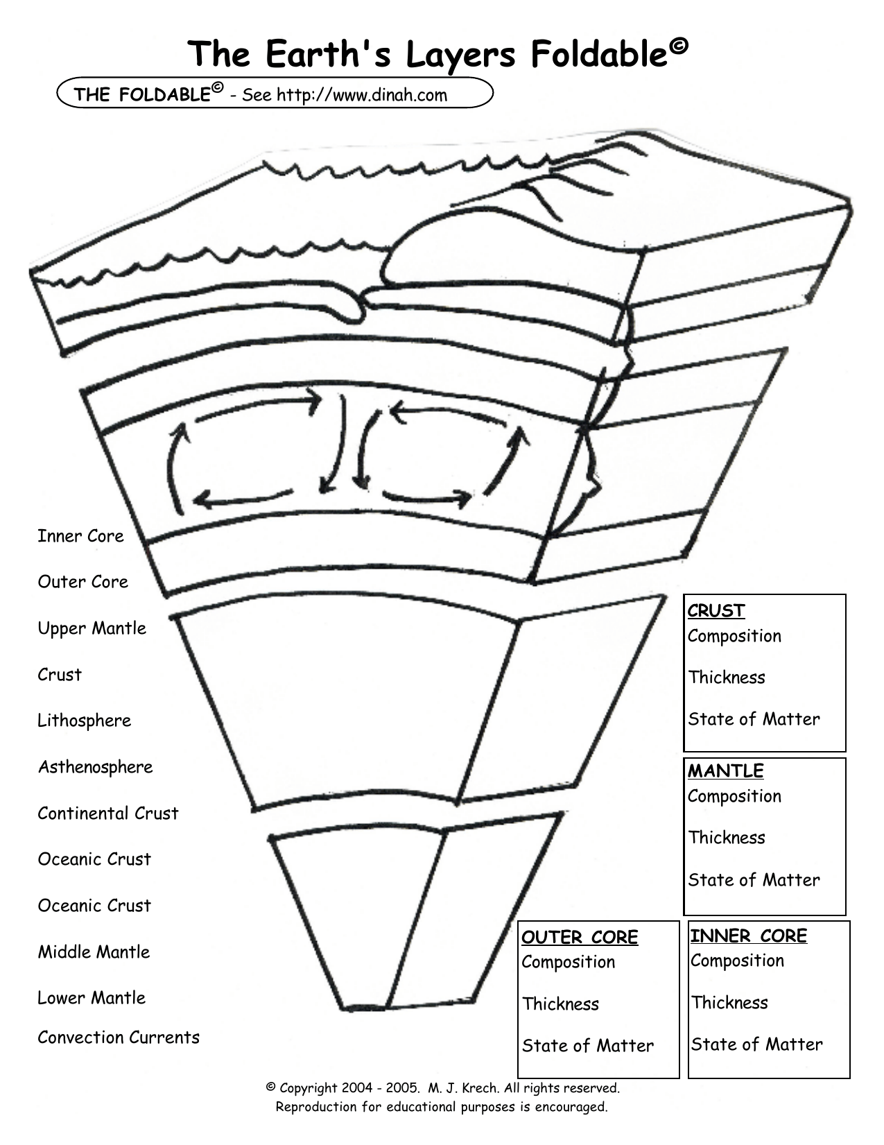 Earths Layers Foldable Question Sheet