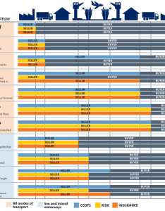 also incoterms thinglink rh