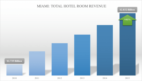 Total room revenue for Miami hotels