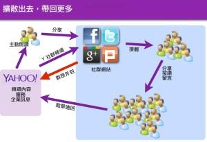 社群行銷原理與簡介 – s11101122