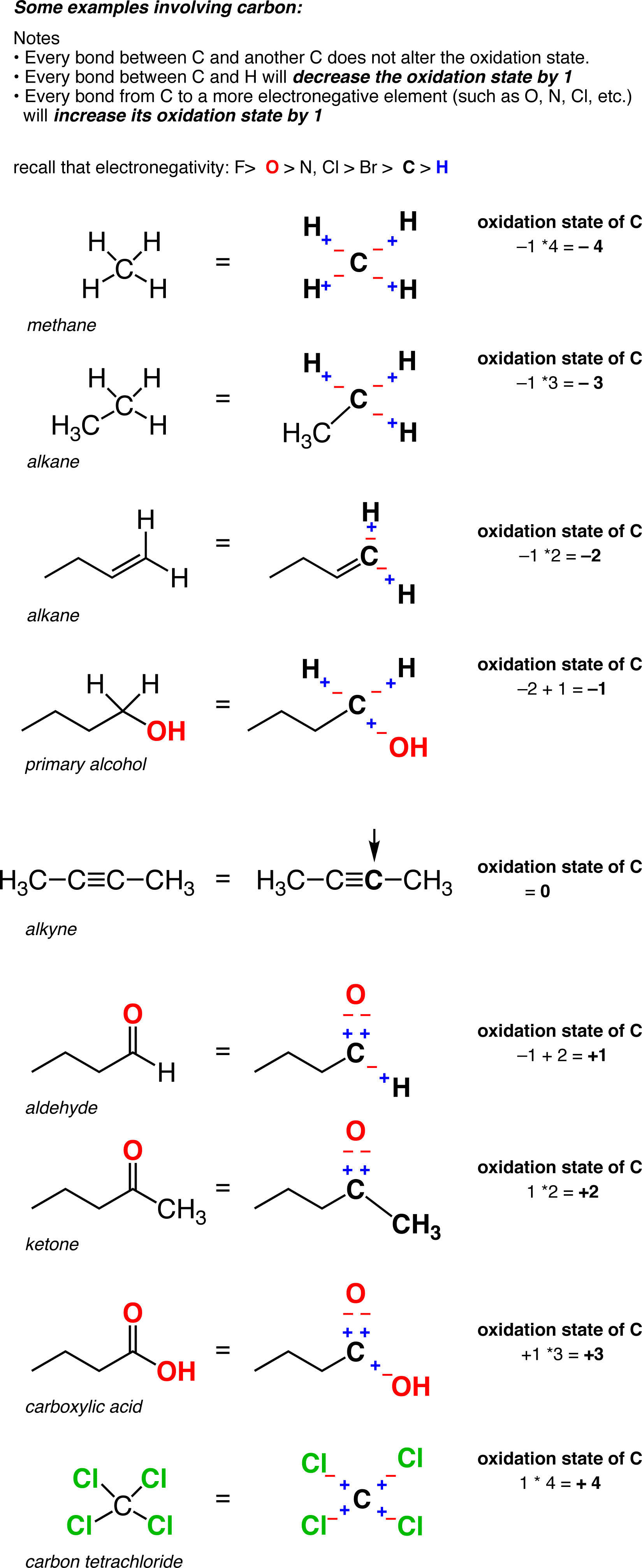Calculating The Oxidation State Of A Carbon