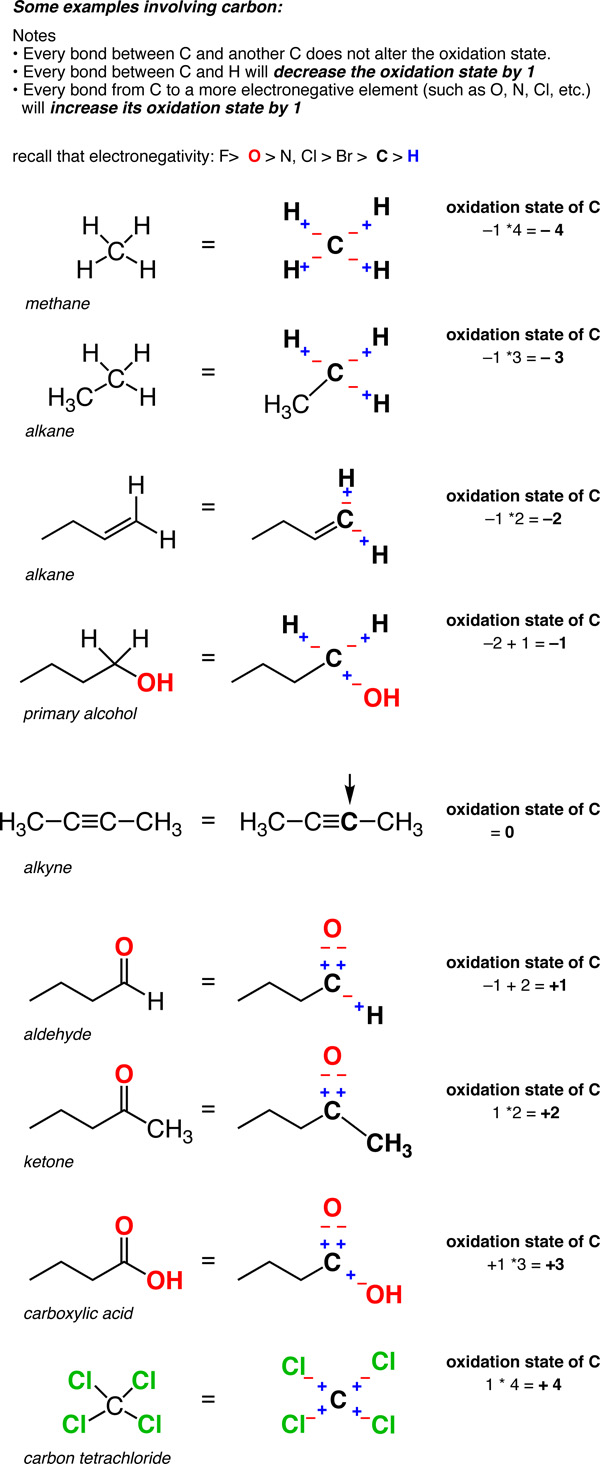 Calculating the oxidation state of a carbon — Master ...