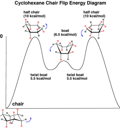 frost diagram organic chemistry [ 1108 x 797 Pixel ]