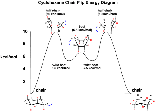 small resolution of frost diagram organic chemistry