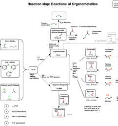 reaction map organometallics [ 1586 x 1155 Pixel ]
