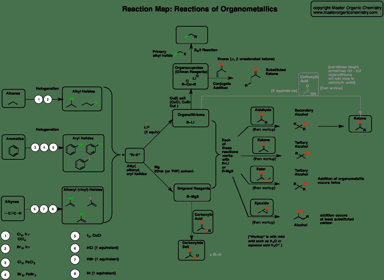 hight resolution of reaction map organometallics