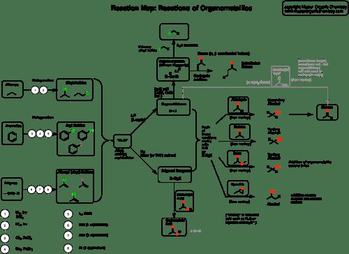 small resolution of reaction map organometallics