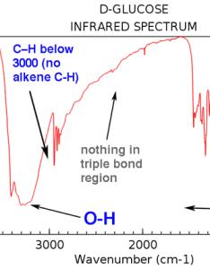 Glucose revisited also interpreting ir specta  quick guide  master organic chemistry rh masterorganicchemistry