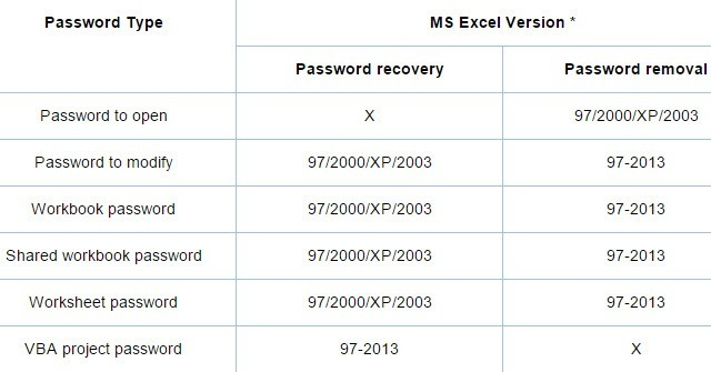 How to Remove, Crack, or Break a Forgotten Excel XLS Password