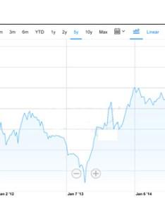 Usdthb  dx interactive stock chart yahoo inc  fi also rh investvine