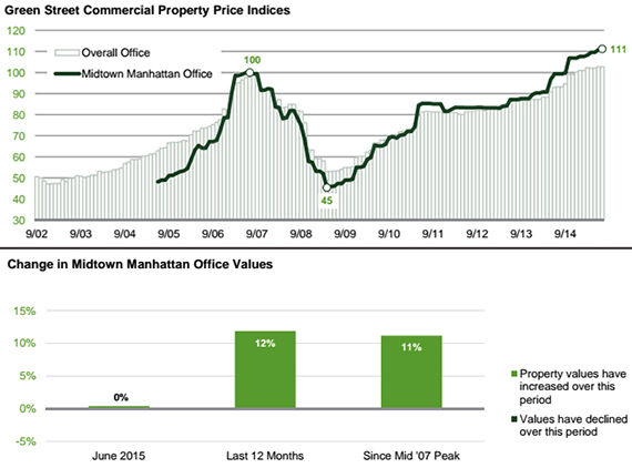 Midtown Manhattan office property values (credit: Green Street Advisors)