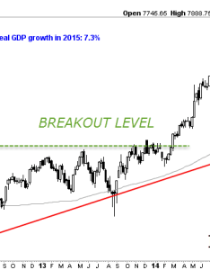 Note on the above chart that indian stock market was trading below its important wma for  year but it confirmed uptrend with higher also which emerging highest gdp growth should you rh investinghaven