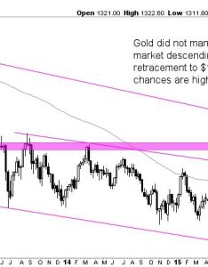 En gold price forecast fr cours or also  for investing haven rh investinghaven