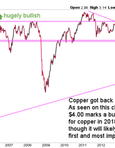 Our copper price forecast for also  investing haven rh investinghaven