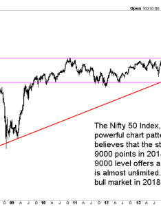 India stock market chart going into also outlook for investing haven rh investinghaven