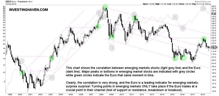 Emerging Markets Forecast 2019 vs Euro