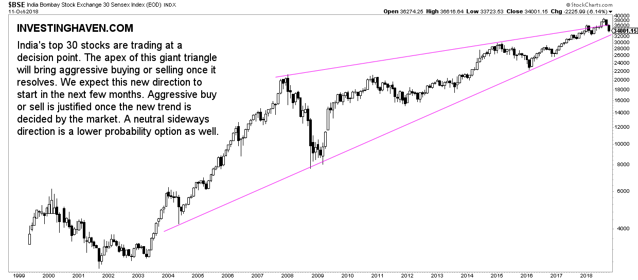 Indian Stocks: Must-See Chart Suggests Aggressive Buying