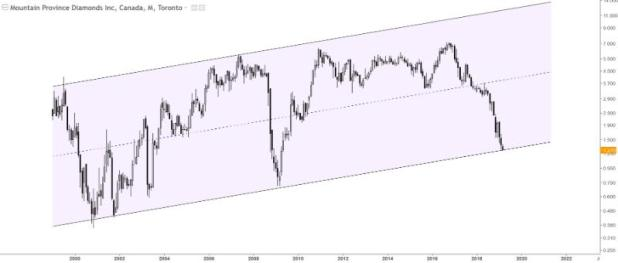 top diamond stock MPDV